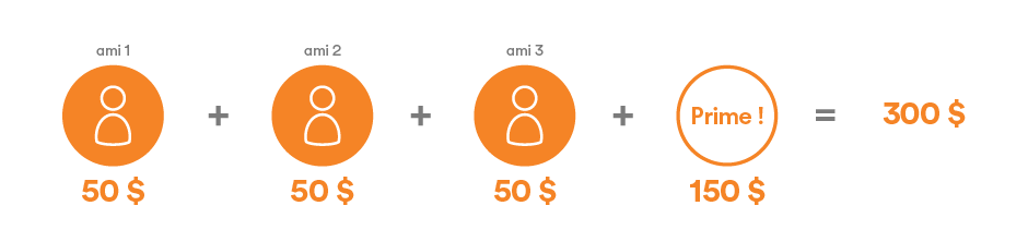 50  $ + 50  $ + 50 $ + prime de 150  $ = 300  $