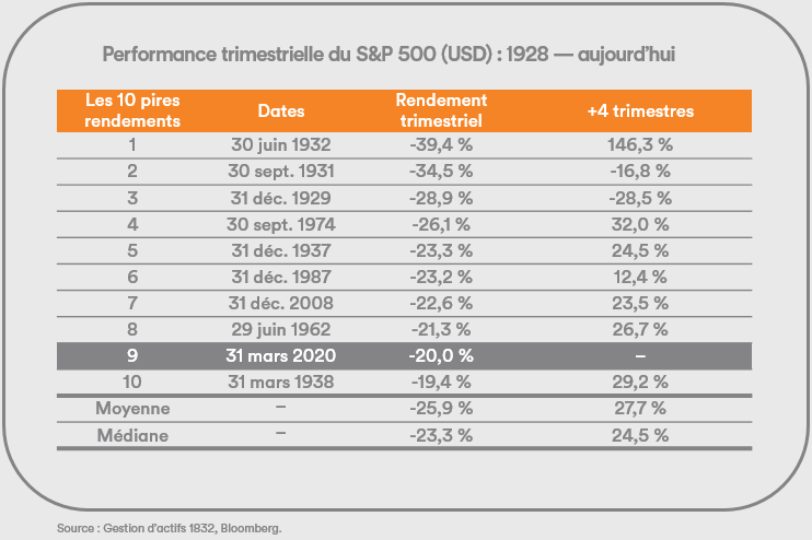 Performance trimestrielle du S&P 500