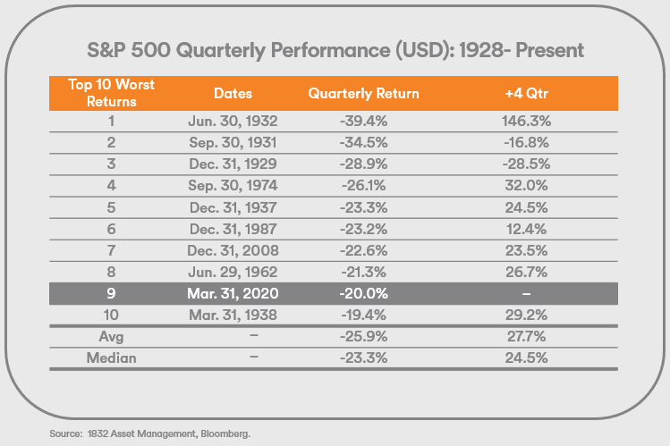 S&P 500 Quarterly Performance USD from 1928 to present