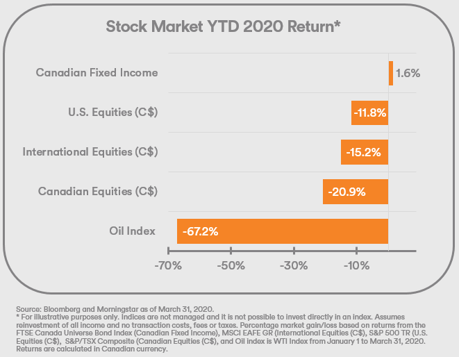 Stock Market YTD 2020 Return